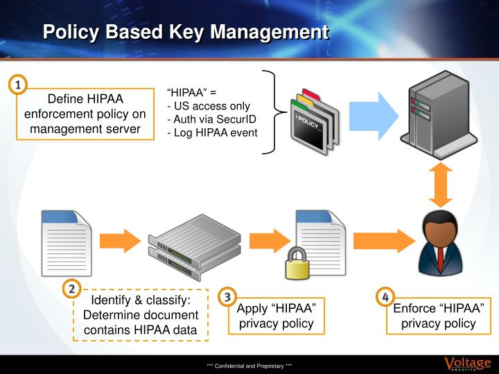 Policy Based Key Management