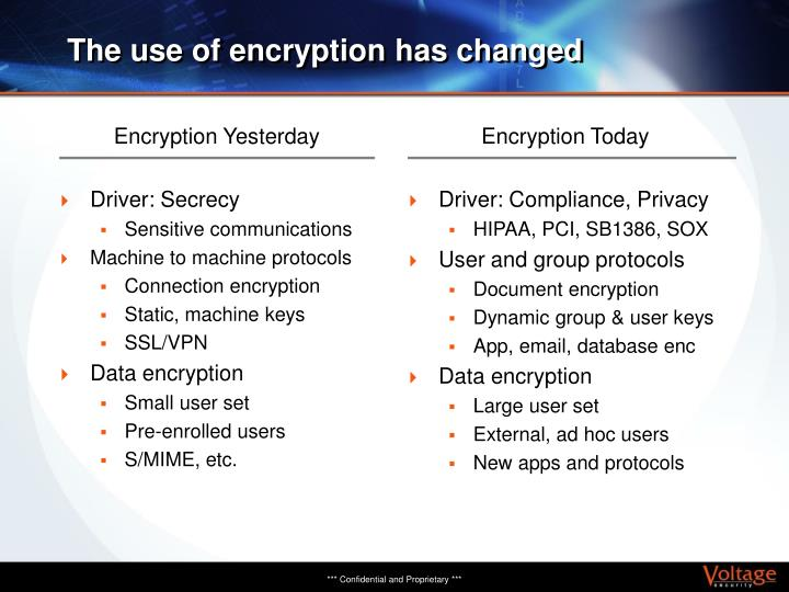 Encryption Yesterday
