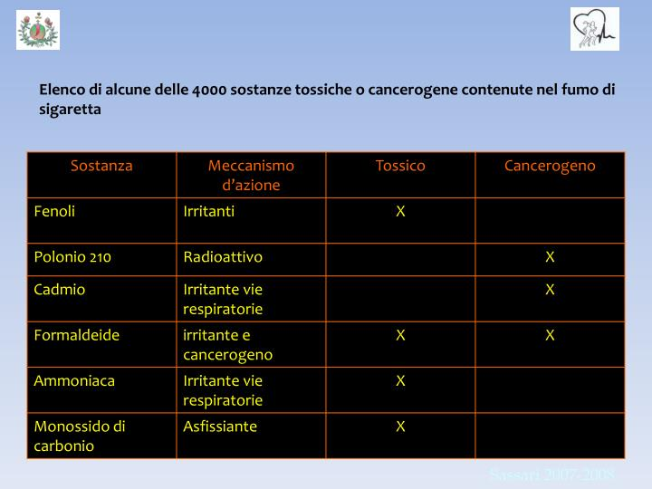 Elenco di alcune delle 4000 sostanze tossiche o cancerogene contenute nel fumo di sigaretta