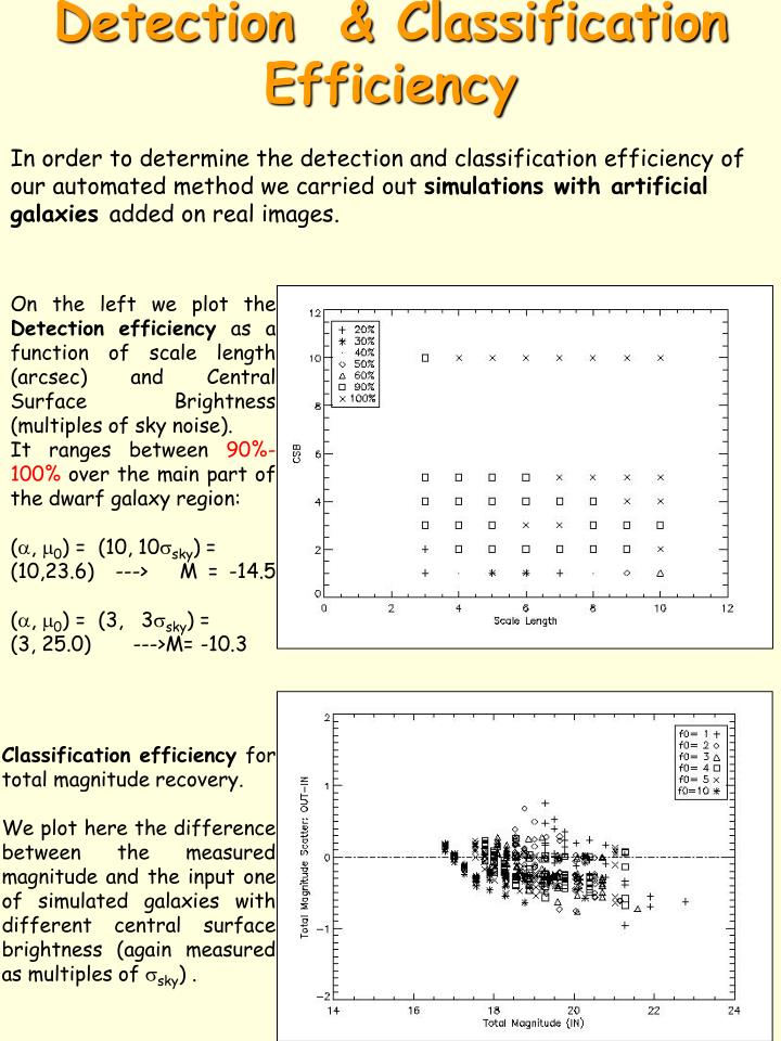 Detection  & Classification Efficiency