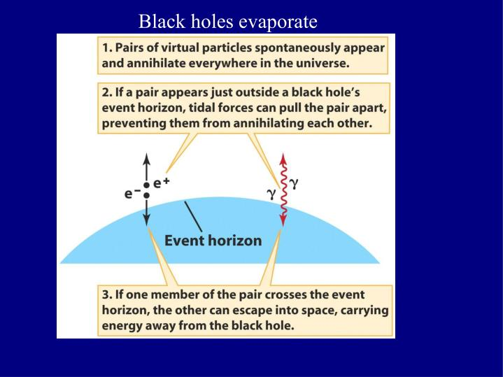 Black holes evaporate