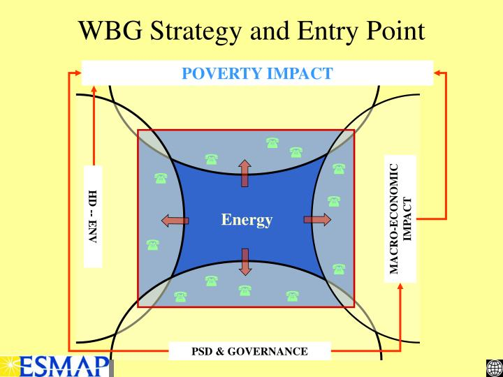 WBG Strategy and Entry Point