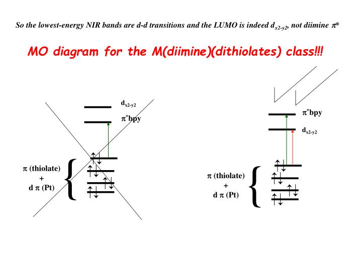 So the lowest-energy NIR bands are d-d transitions and the LUMO is indeed d