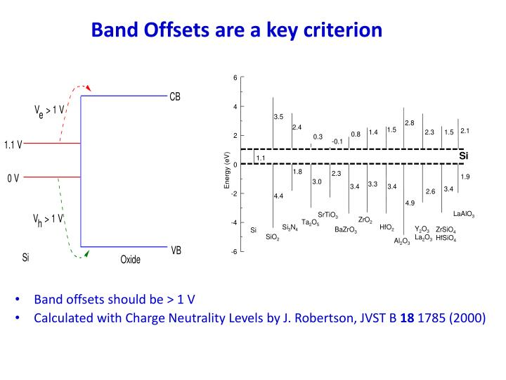 Band Offsets are a key criterion