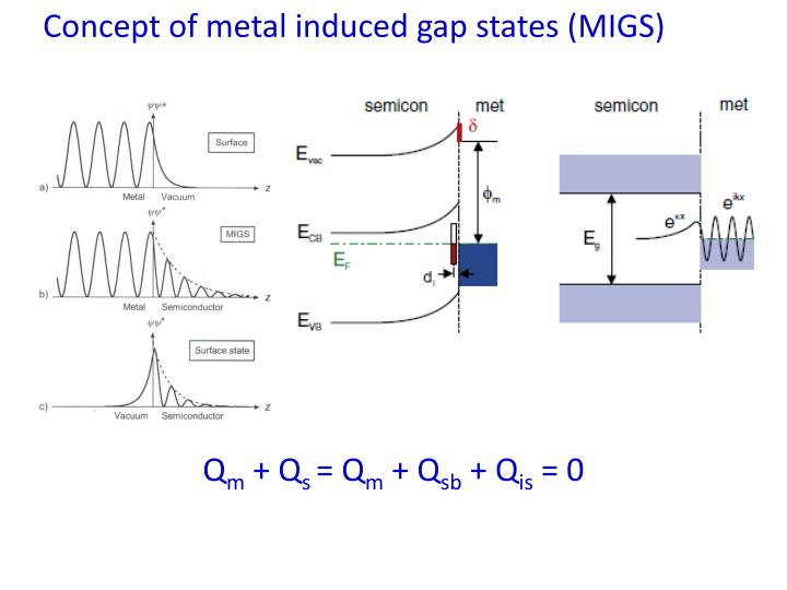 Concept of metal induced gap states (MIGS)