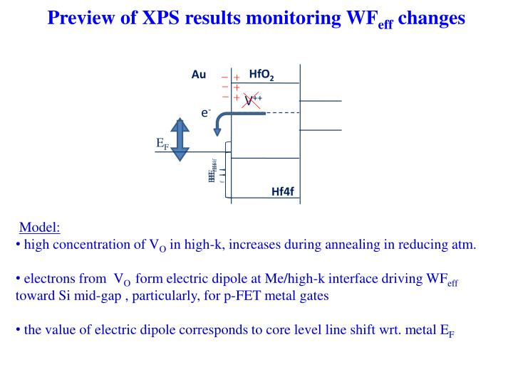 Preview of XPS results monitoring