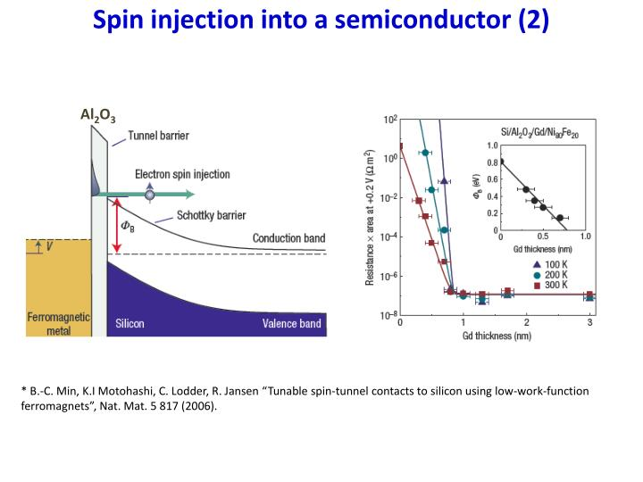 Spin injection into a semiconductor (2)