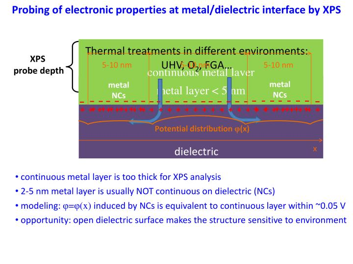Probing of electronic properties at metal/dielectric interface by XPS