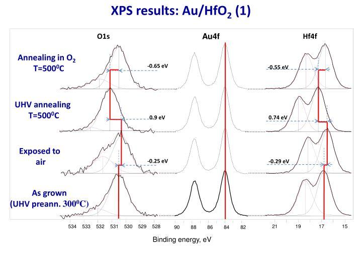 XPS results: Au/HfO