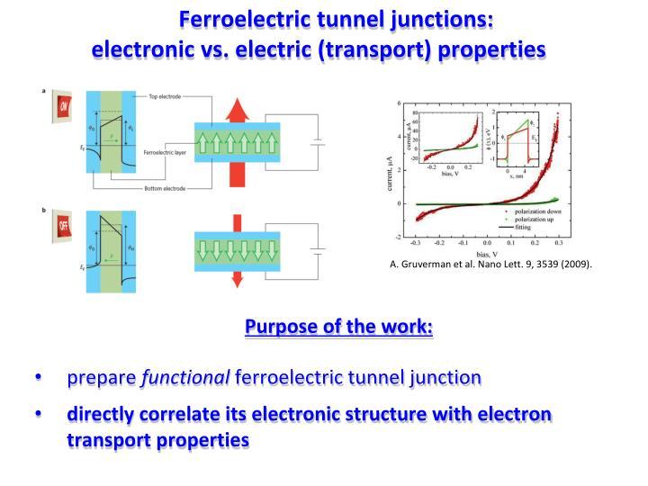 Ferroelectric tunnel junctions: