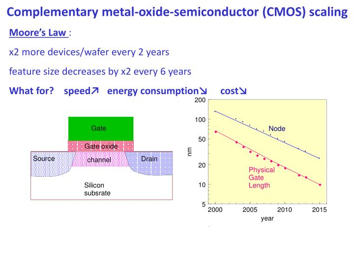 Complementary metal-oxide-semiconductor (CMOS) scaling