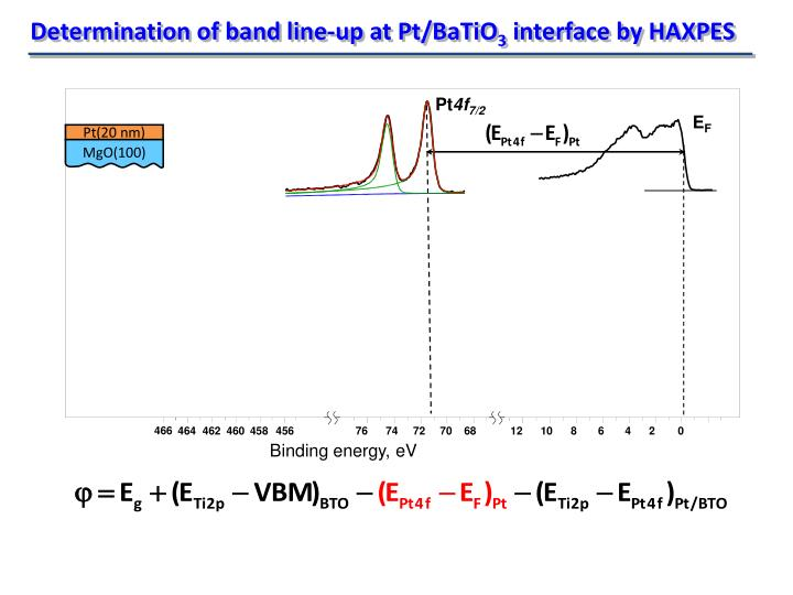 Determination of band line-up at