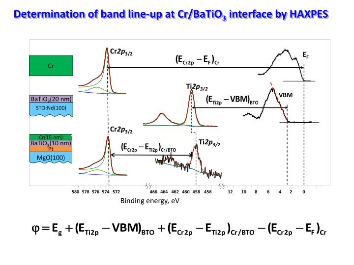 Determination of band line-up at Cr/BaTiO