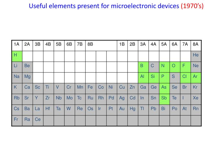 Useful elements present for microelectronic devices