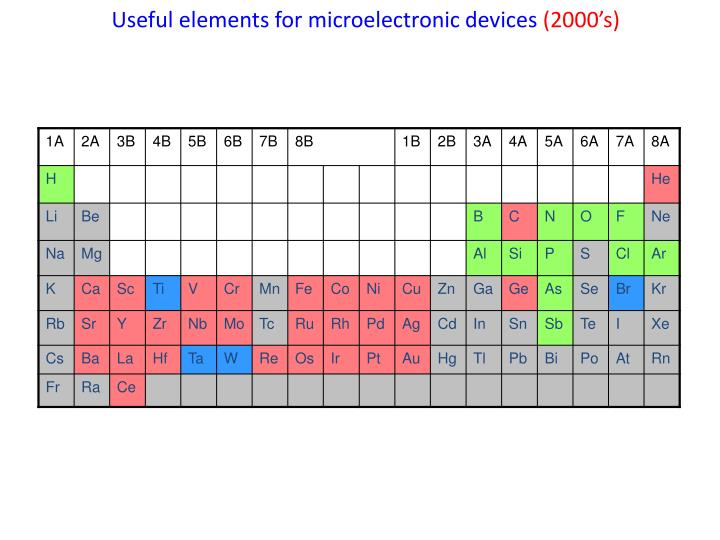 Useful elements for microelectronic devices