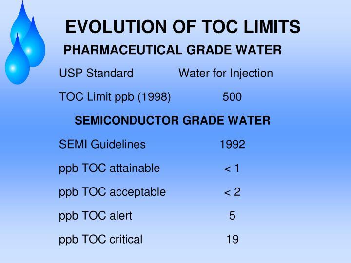 EVOLUTION OF TOC LIMITS