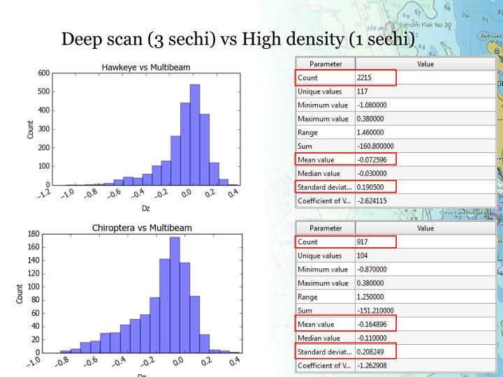 Deep scan (3 sechi) vs High density (1 sechi)