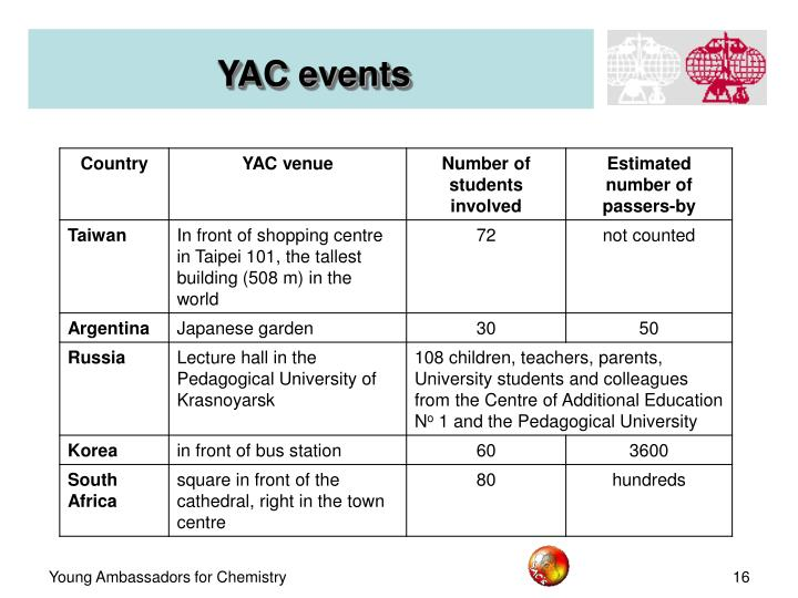 YAC events