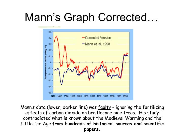 Mann's Graph Corrected…