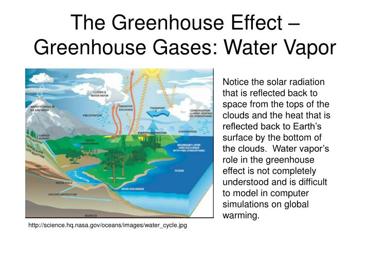 The Greenhouse Effect – Greenhouse Gases: Water Vapor