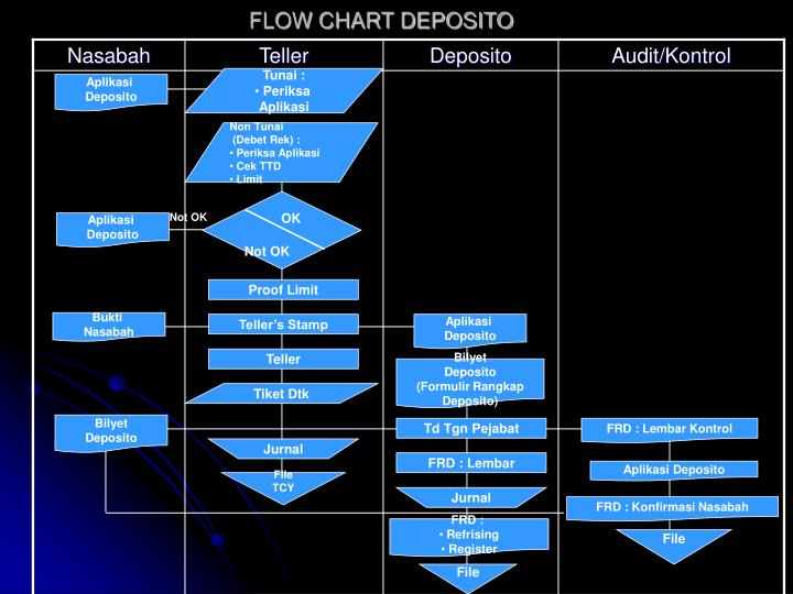 Flow chart deposito