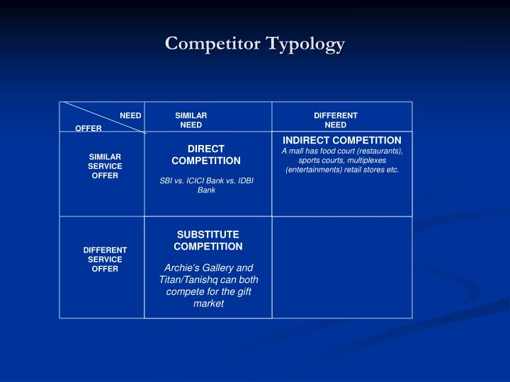 Competitor Typology