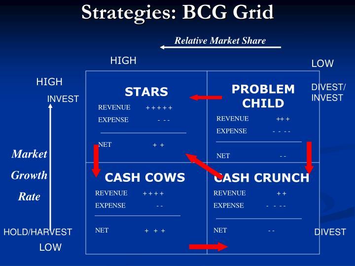 Strategies: BCG Grid