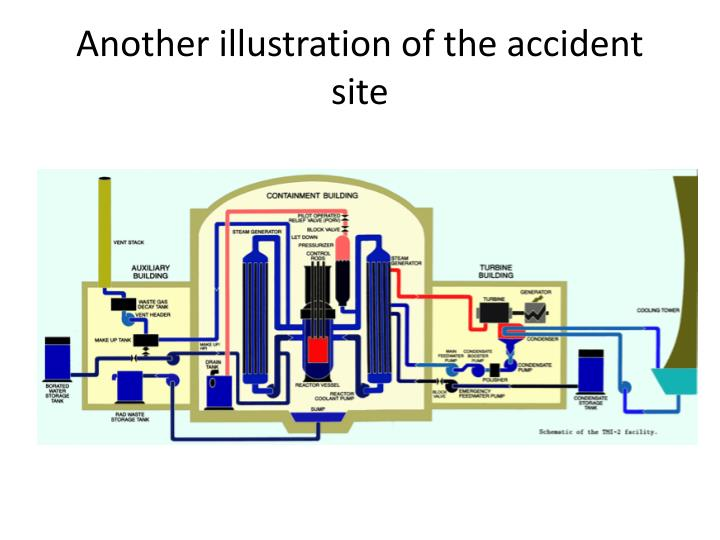 Another illustration of the accident site