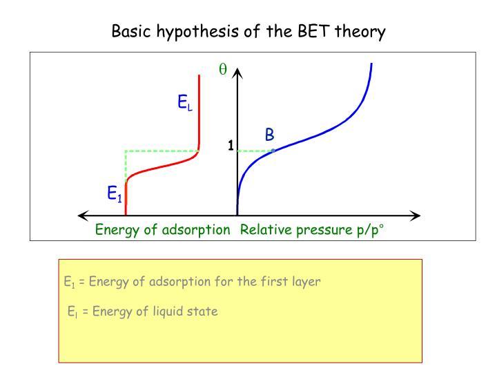bet theorie