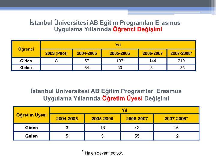 İstanbul Üniversitesi AB Eğitim Programları Erasmus