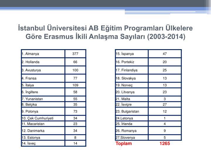 İstanbul Üniversitesi AB Eğitim Programları Ülkelere Göre Erasmus İkili Anlaşma Sayıları (2003-2014)