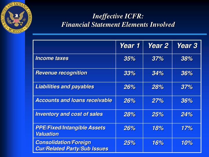 Ineffective ICFR: