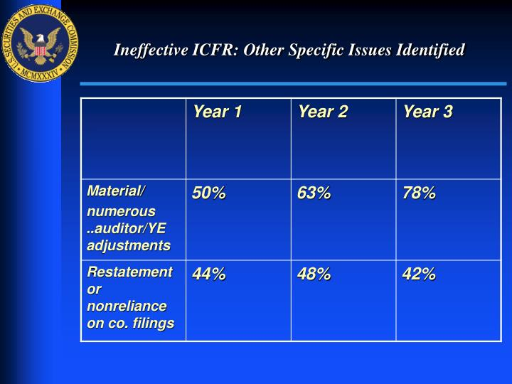Ineffective ICFR: Other Specific Issues Identified