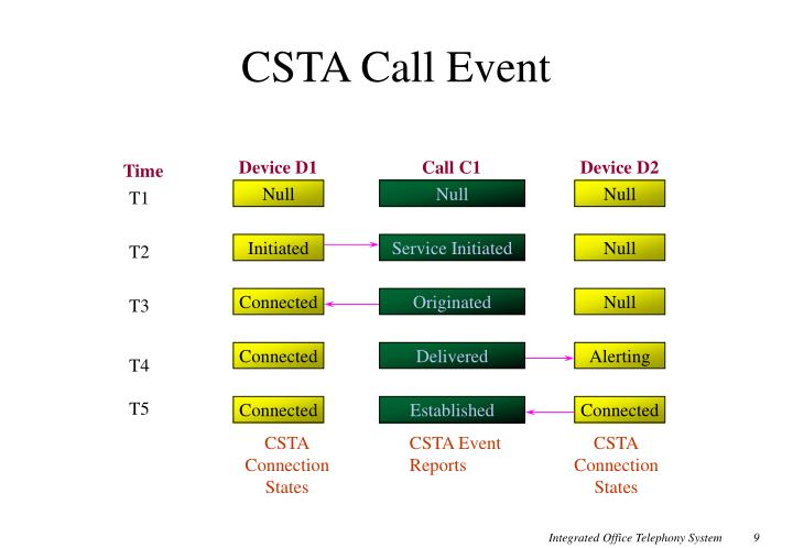CSTA Call Event