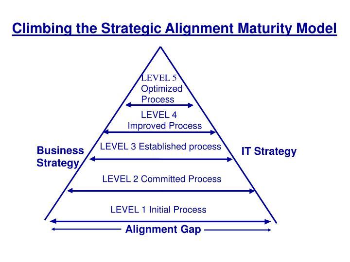 Climbing the Strategic Alignment Maturity Model