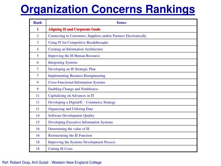 Organization Concerns Rankings