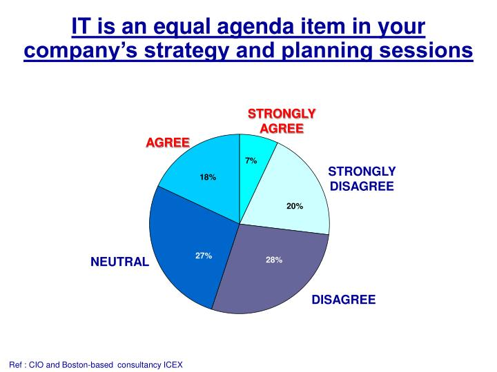IT is an equal agenda item in your company's strategy and planning sessions