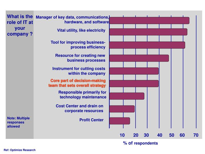 What is the role of IT at your company ?