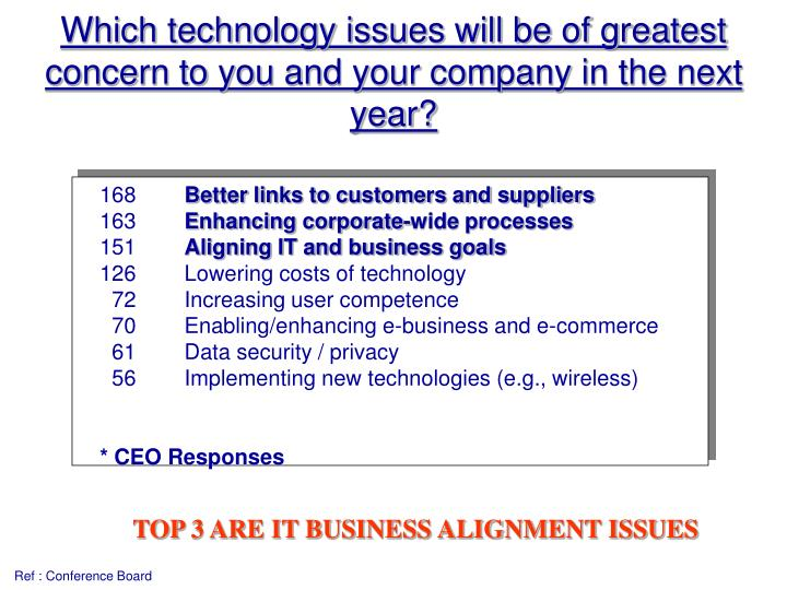 Which technology issues will be of greatest concern to you and your company in the next year?