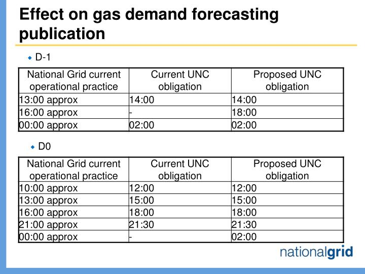 Effect on gas demand forecasting publication