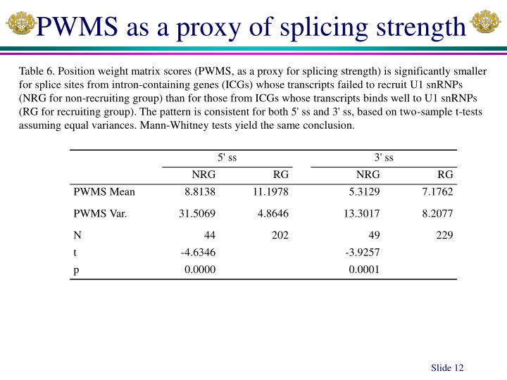 PWMS as a proxy of splicing strength