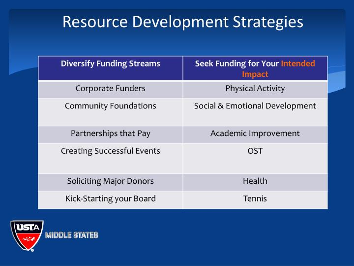 Resource Development Strategies