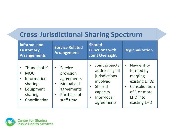 Cross-Jurisdictional Sharing Spectrum