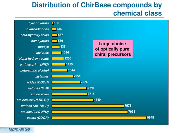 Distribution of ChirBase compounds by chemical class