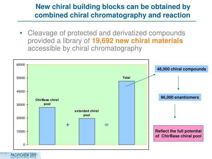 New chiral building blocks can be obtained by combined chiral chromatography and reaction