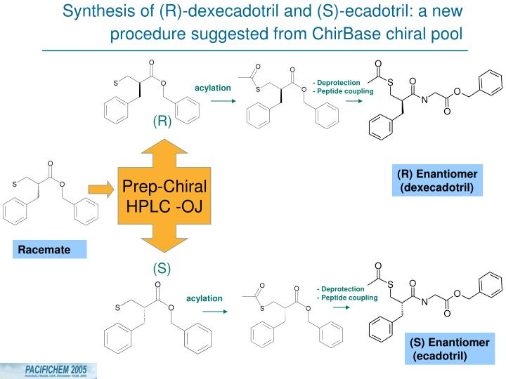 Synthesis of (R)-dexecadotril and (S)-ecadotril: a new procedure suggested from ChirBase chiral pool