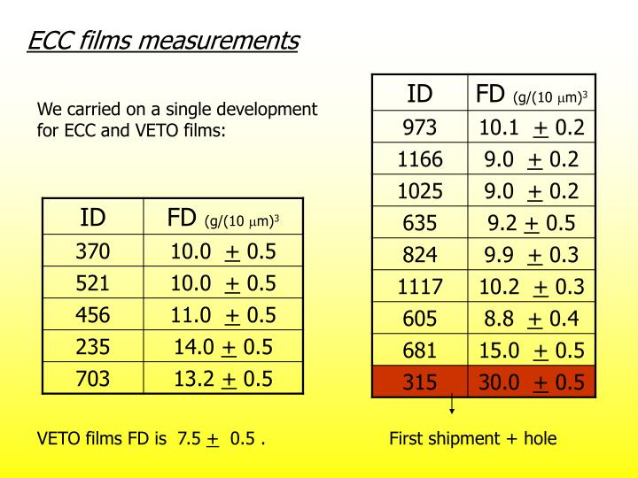 ECC films measurements