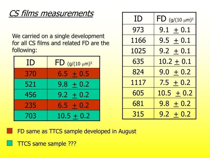 CS films measurements