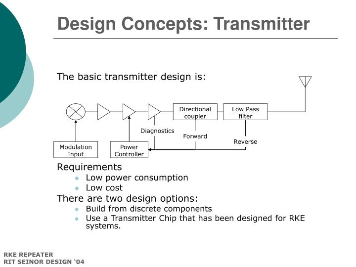 Design Concepts: Transmitter