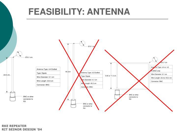 FEASIBILITY: ANTENNA